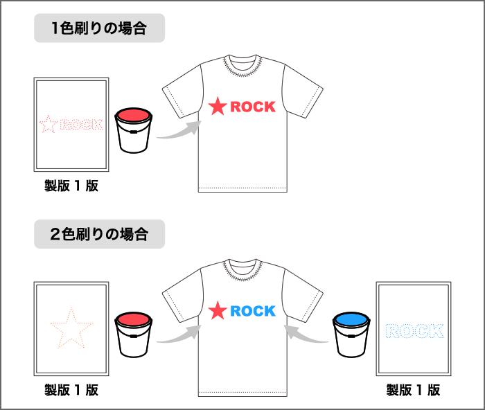 Tシャツ|シルクスクリーンプリント