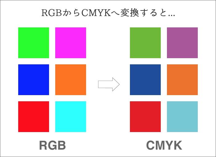 RGBからCMYKへ変換すると