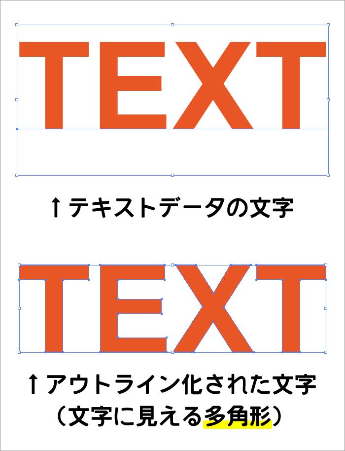 テキストデータの文字とアウトライン化された文字